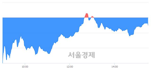 [마감 시황]  외국인의 '팔자' 기조.. 코스닥 654.63(▼2.32, -0.35%) 하락 마감