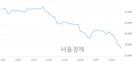 <유>한국가스공사, 장중 신저가 기록.. 29,750→29,200(▼550)