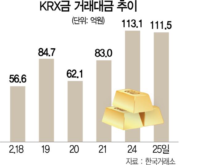 뜨거운 KRX 금시장...하루거래 100억 넘어서