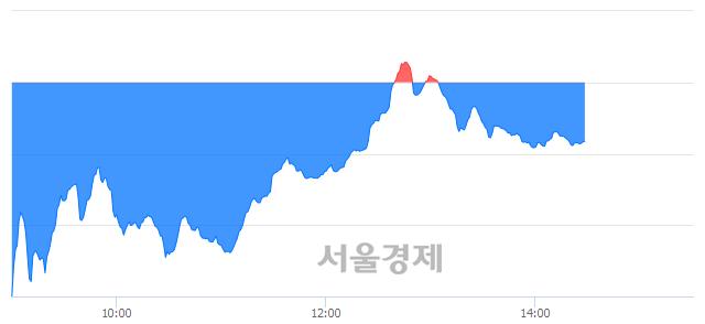 오후 2:30 현재 코스닥은 36:64으로 매수우위, 매수강세 업종은 금융업(1.21%↓)