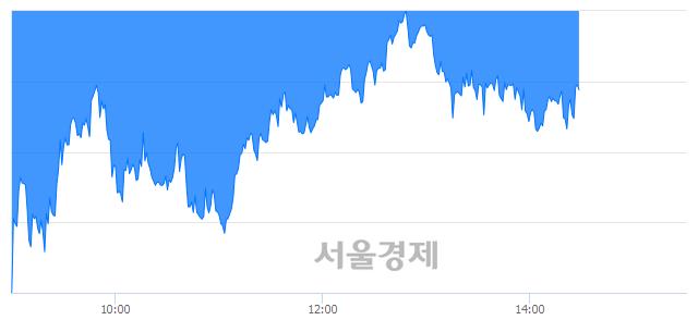 오후 2:30 현재 코스피는 38:62으로 매수우위, 매수강세 업종은 전기가스업(2.55%↓)
