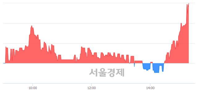 코파수닷컴, 6.50% 오르며 체결강도 강세 지속(185%)