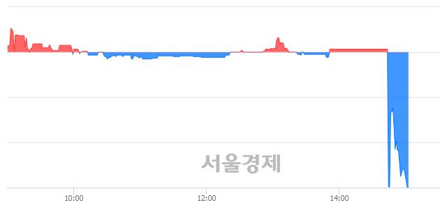 유청호컴넷, 하한가 진입.. -30.00% ↓
