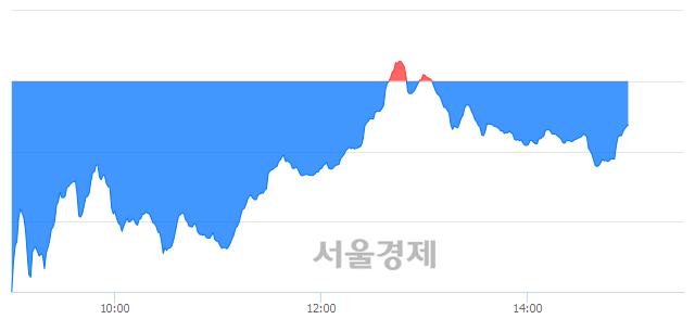 오후 3:00 현재 코스닥은 40:60으로 매수우위, 매수강세 업종은 금융업(1.19%↓)