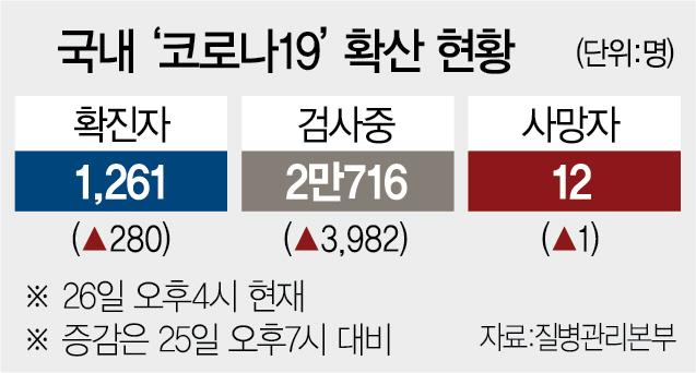 강남 소망교회도 뚫려…하루 확진 280명