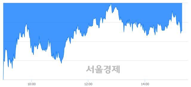 오후 3:20 현재 코스피는 39:61으로 매수우위, 매수강세 업종은 전기가스업(2.03%↓)