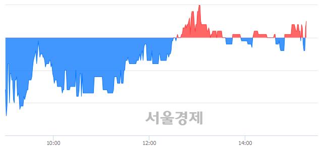 코파워넷, 매수잔량 385% 급증