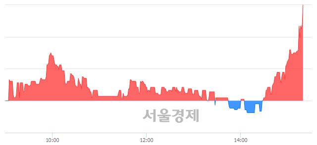 코파수닷컴, 전일 대비 8.00% 상승.. 일일회전율은 1.20% 기록
