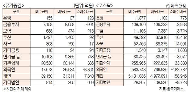 [표]투자주체별 매매동향(2월 26일)