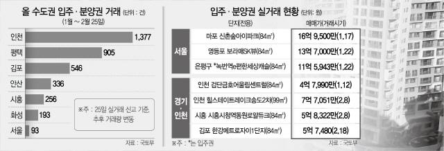 규제에 폐장 앞둔 서울 분양권, 물건 품귀에...수도권도 웃돈 1억