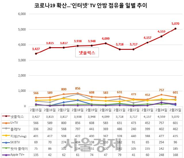 """""""영화관 안가요""""...코로나19에 넷플릭스 관심 UP"""