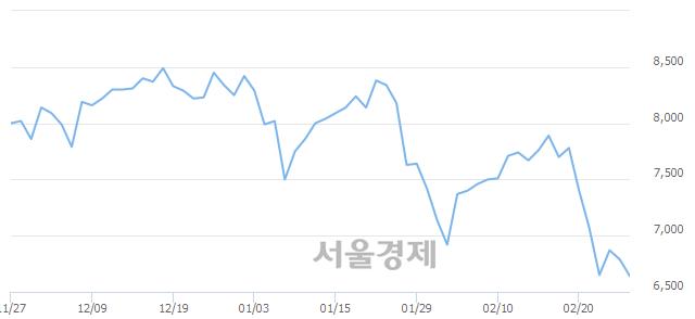 코가온미디어, 장중 신저가 기록.. 6,560→6,550(▼10)