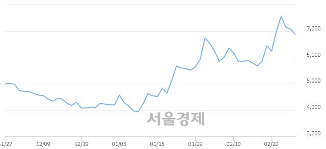 코지어소프트, 매수잔량 417% 급증