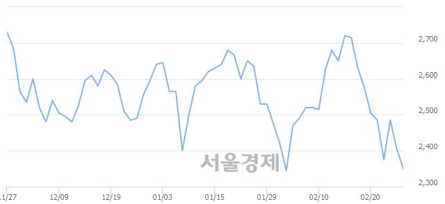 코아진산업, 매도잔량 486% 급증