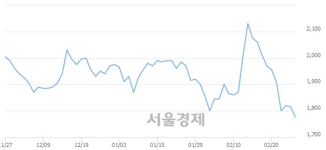 코아시아경제, 매도잔량 468% 급증