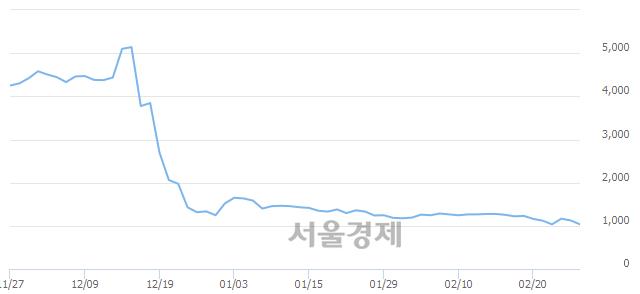 코이에스에이, 장중 신저가 기록.. 1,025→1,020(▼5)