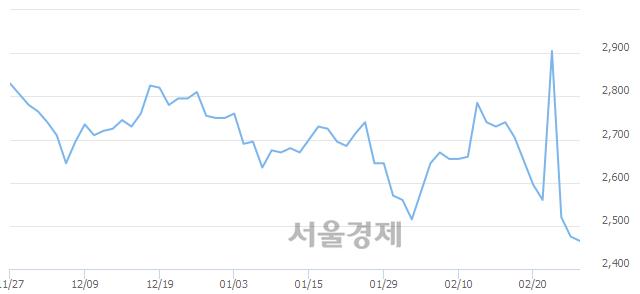 유KCTC, 장중 신저가 기록.. 2,455→2,450(▼5)