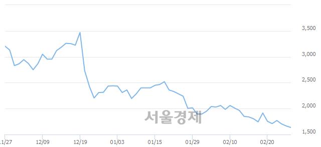 유국보, 장중 신저가 기록.. 1,645→1,625(▼20)
