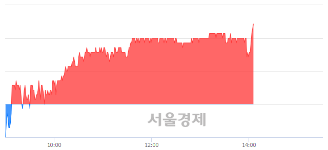 유두산밥캣, 3.06% 오르며 체결강도 강세 지속(139%)