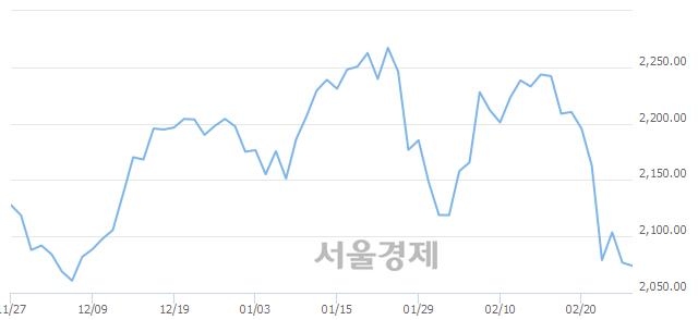 [개장 시황] 코스피 2073.87..  외국인과 기관의 '팔자' 기조에 하락 출발 (▼2.90, -0.14%)
