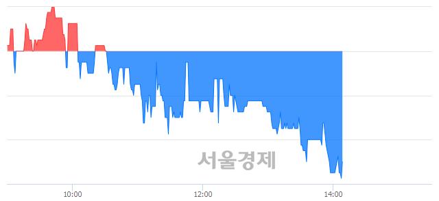 코엠아이텍, 장중 신저가 기록.. 3,540→3,535(▼5)