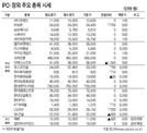 [표]IPO·장외 주요 종목 시세(2월 27일)