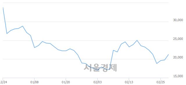 코메탈라이프, 전일 대비 11.14% 상승.. 일일회전율은 4.34% 기록