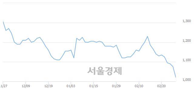 코SGA솔루션즈, 장중 신저가 기록.. 1,030→1,005(▼25)