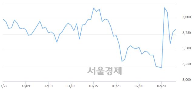 코YBM넷, 전일 대비 7.78% 상승.. 일일회전율은 9.65% 기록