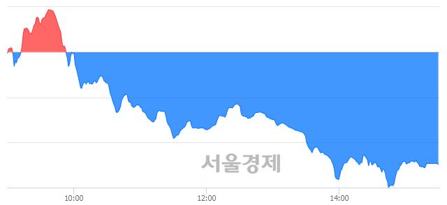 [마감 시황]  외국인과 기관의 동반 매도세.. 코스닥 638.17(▼16.46, -2.51%) 하락 마감