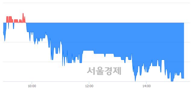 코디지틀조선, 매도잔량 491% 급증