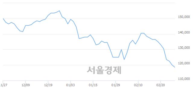 유SK이노베이션, 장중 신저가 기록.. 119,500→118,000(▼1,500)