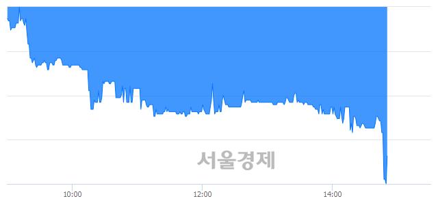 유메디파트너생명공학, 장중 신저가 기록.. 3,995→3,900(▼95)