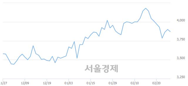 코이엠넷, 매수잔량 469% 급증