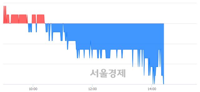 유SG충방, 장중 신저가 기록.. 1,485→1,480(▼5)