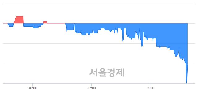유한솔홀딩스, 장중 신저가 기록.. 3,260→3,115(▼145)