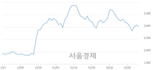 유범양건영, 매도잔량 887% 급증