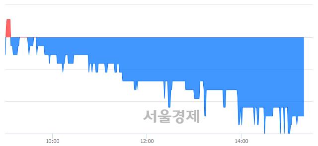 코SG, 장중 신저가 기록.. 1,605→1,590(▼15)
