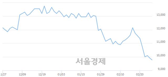 코파트론, 장중 신저가 기록.. 9,700→9,670(▼30)