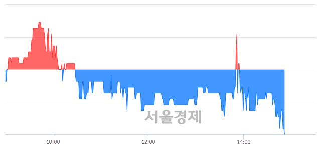 코스맥, 장중 신저가 기록.. 1,940→1,935(▼5)