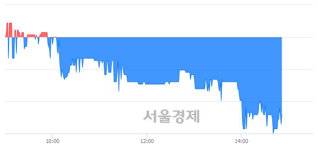 코에스에너지, 매수잔량 338% 급증