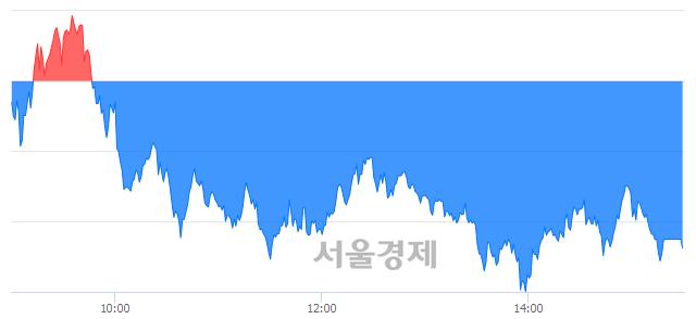[마감 시황]  외국인의 '팔자' 기조.. 코스피 2054.89(▼21.88, -1.05%) 하락 마감