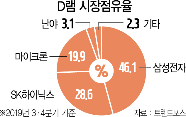 [단독]中 마침내 D램 판매개시...'반도체 한국' 겨눈다