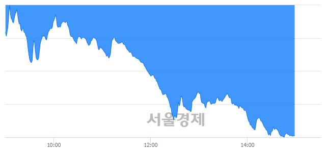 오후 3:00 현재 코스닥은 34:66으로 매수우위, 매수강세 업종은 운송업(4.82%↓)