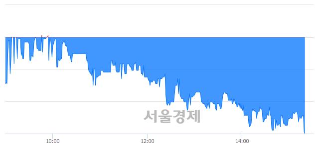 코제노레이, 장중 신저가 기록.. 9,380→9,310(▼70)