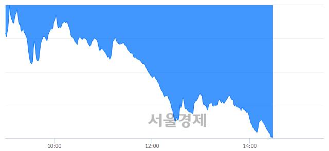 오후 2:30 현재 코스닥은 32:68으로 매수우위, 매수강세 업종은 운송업(5.26%↓)