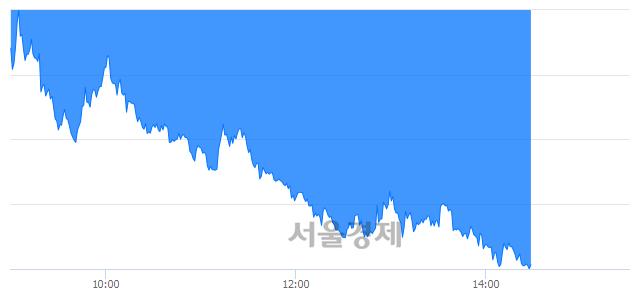 오후 2:30 현재 코스피는 37:63으로 매수우위, 매수강세 업종은 비금속광물업(3.60%↓)