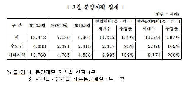 중소건설사, 3월 전국에 1만8,000여가구 분양