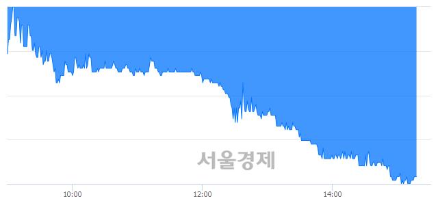 코서부T&D, 매도잔량 498% 급증