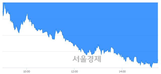 [마감 시황]  외국인의 '팔자' 기조.. 코스피 1987.01(▼67.88, -3.30%) 하락 마감